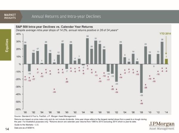Intra-year+Market+Declines.jpg