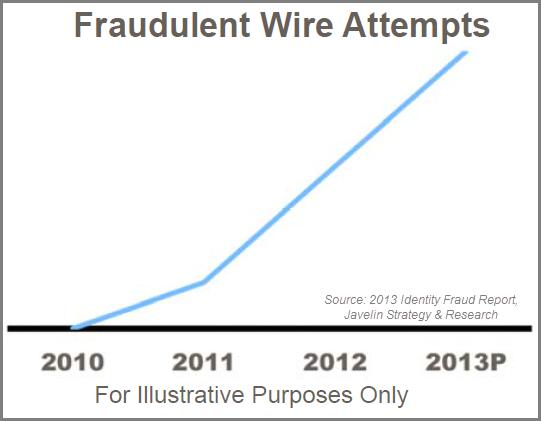 fraudulent wire attempts skyrocket