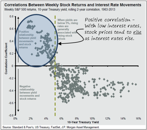 correlations+between+weekly+stock+returns+and+interest+rate+movements.png