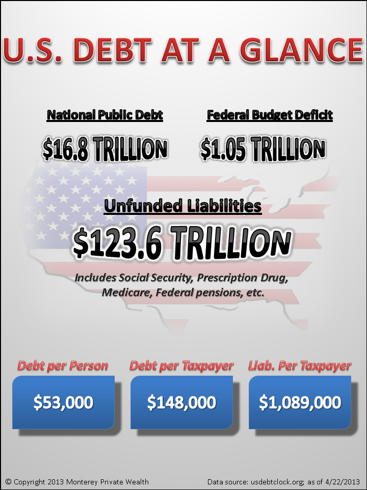 National+Debt+Info+Graphic.png