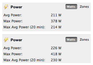 Massive power gains on the Kona