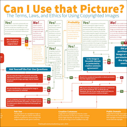 flow-chart-image-usage