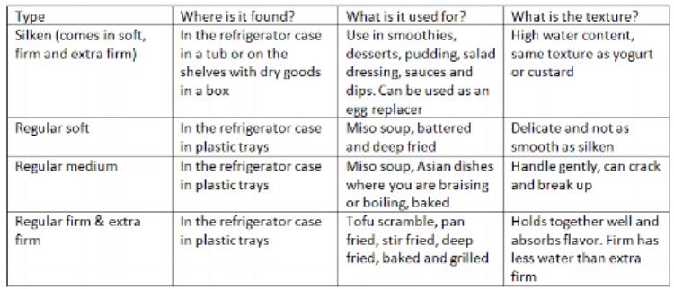 types of tofu.png