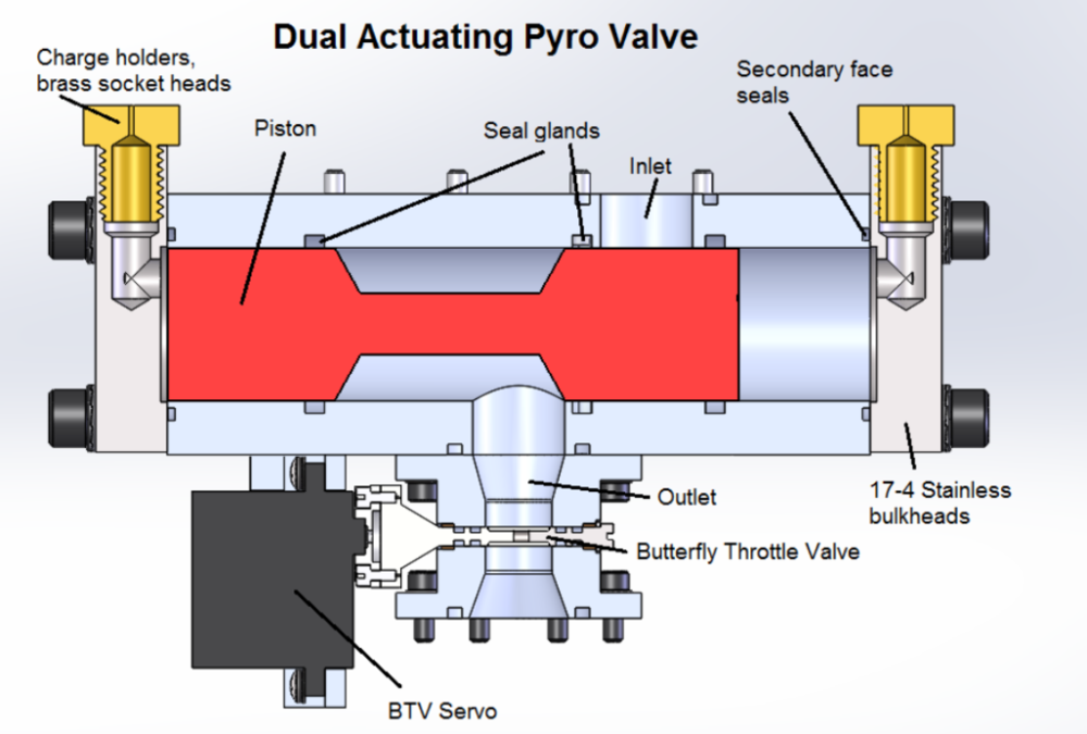 Rendering of the pyrotecnically actuated valve used as the main oxidizer valve on the Mk V hybrid motor