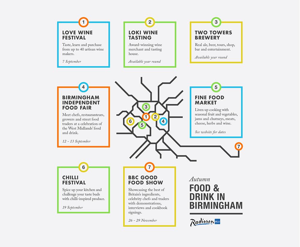 Birmingham-Infographic