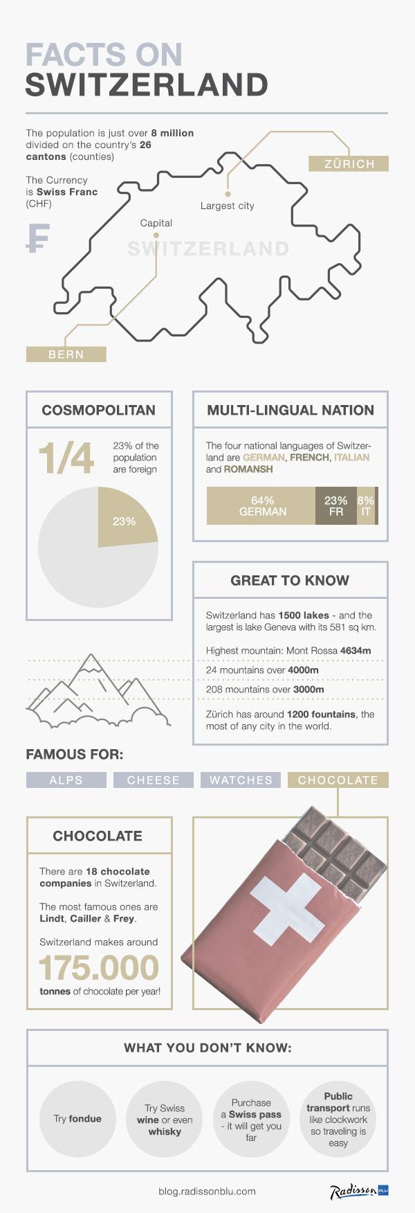 Switzerland-Infographic