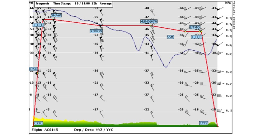 Here is how one flight planning software depicts the tropopause along a route. This for a flight from YYZ (Toronto) to YYC (Calgary). The dotted blue line is the tropopause. The red line is the flight path. The flight cut through the tropopause at the waypoint XOVON encountering turbulence.