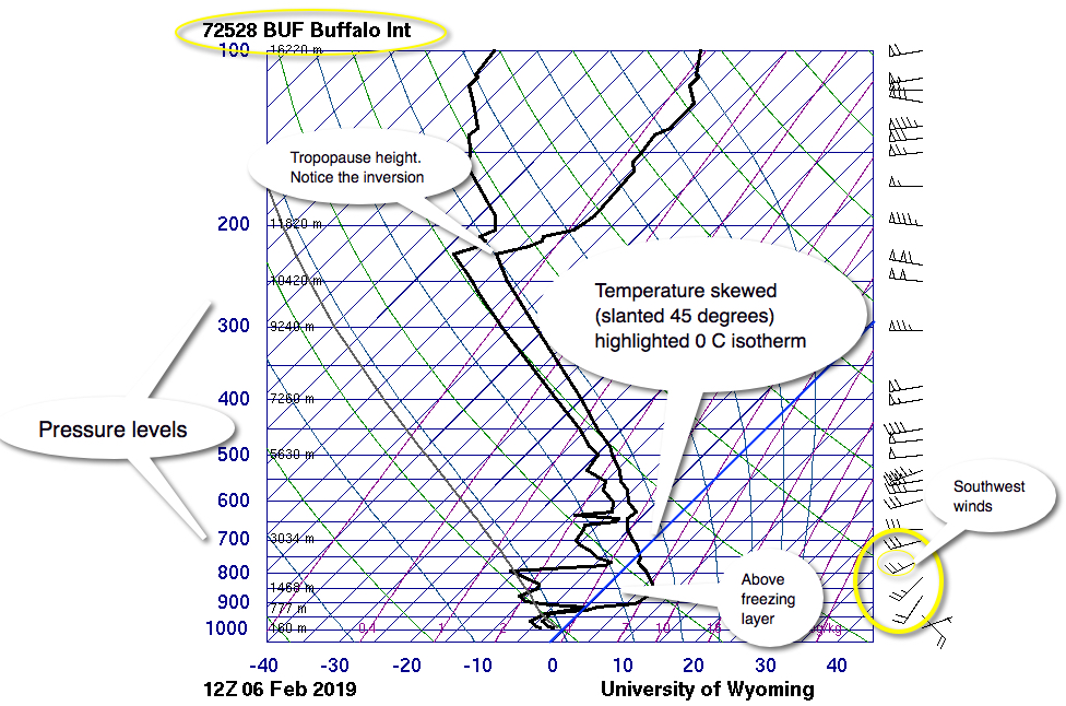 Buffalo's upper air data for freezing rain/ice pellets in Toronto