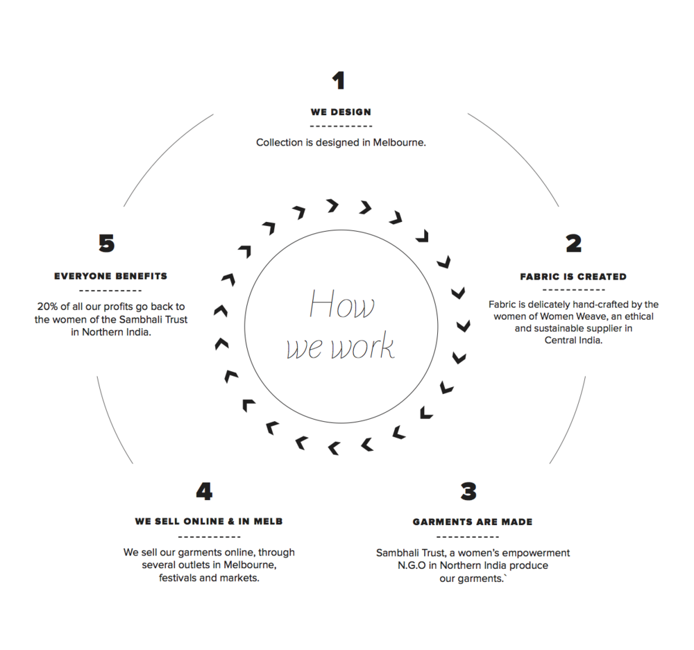 ORA's ethical production cycle, courtesy of ORA's website.