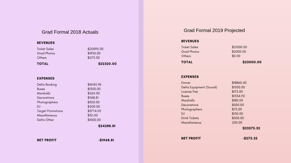 Grad Formal Budget.png