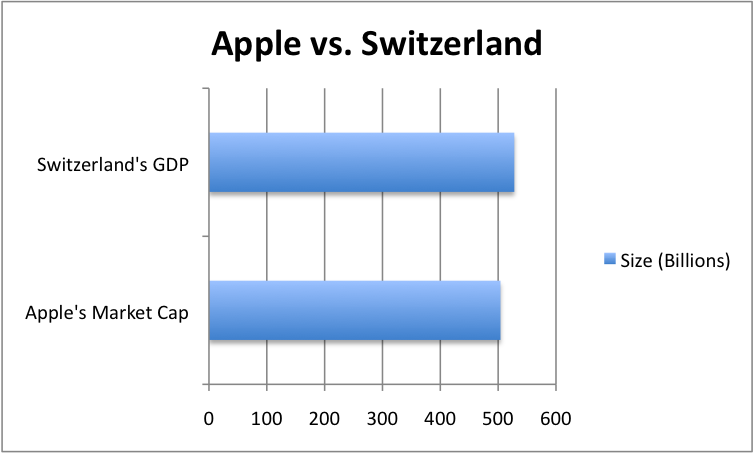 apple_vs_switzerland