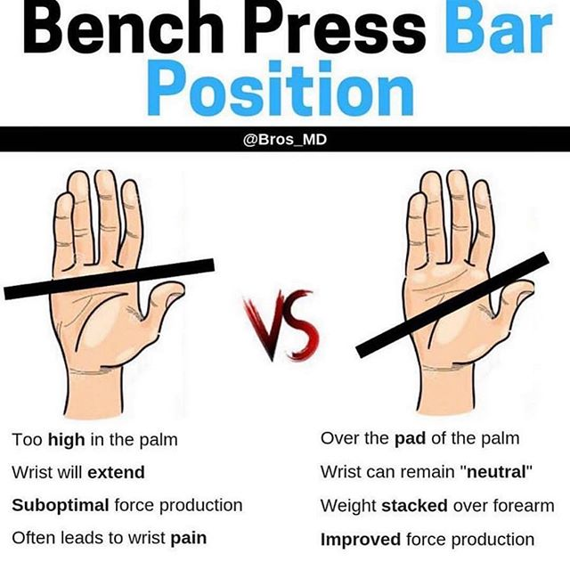 """Hand position and Benching, how important is it? @coach_bradley_g  _ The answer is very! This one little tweak can save your wrist, your elbows, shoulders and your sternum! _ How? _ Easy. Over time as you bench the bar """"high"""" in your palm, you put a lot is stress on your wrist, which can lead to arthritis, tendonitis, or more acute injuries like fractures. _ Elbows bc with your wrist under stress the next joint down the kinetic takes on the load. _ If your elbows are accepting the load in a less than optimal position, then, you guessed it, your shoulders have added stress. Which we all know is not good for benching. You want to be able to external rotate hour arms to put your shoulders in the best position, engage your lats and have a strong safe bench. _ Lastly, your sternum. Gripping the bar high in your palm increases your odds of dropping the bar,  because your not able to wrap as much of your hand around the bar the higher it sits. Now add weight into that scenario, and it comes crashing out like you're suicide gripping. Idk about you but i don't want 315lbs dropping on my chest from an arms length away. _ @barbend @powerliftingofficial @eleikosport @training.boss  _ #benchpress #powerlifting #j2fitweightlifting #barbend #chestexercises #bench #barbellbenchpress #barbell #barbelltraining #barbellworkout #gripstrength #eleiko #eleikosport #strong #strengthcoach #powerliftingwomen #powerlift #powerlifter #barbend #animalpak"""