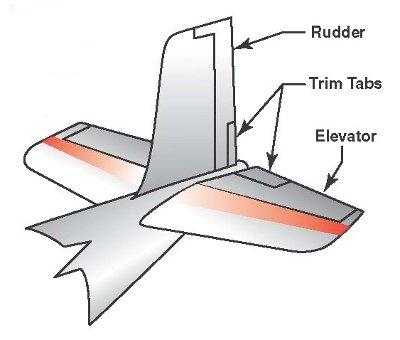 Image result for trim tabs