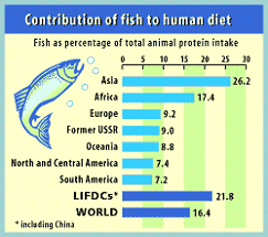 Fish in Human Diet.png