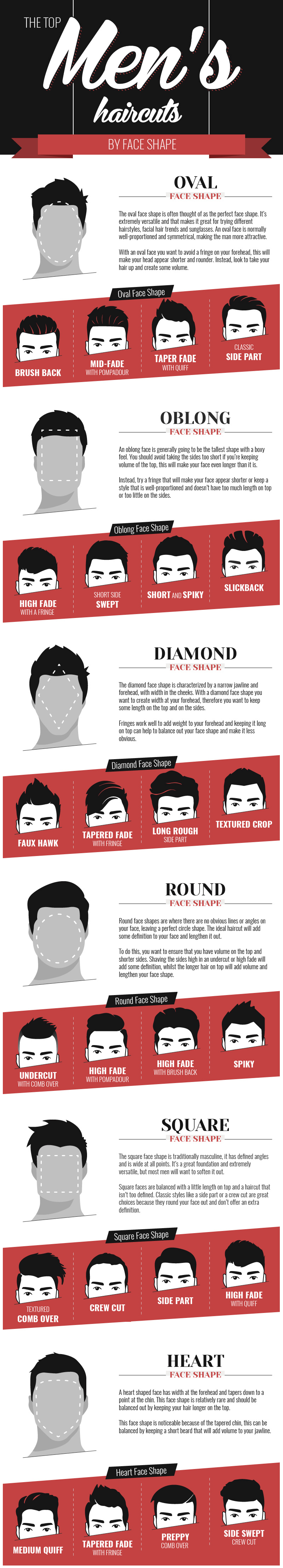 top men's haircuts by face shape infographic