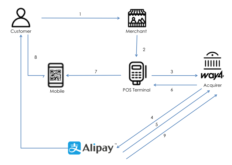 alipay_on_way4