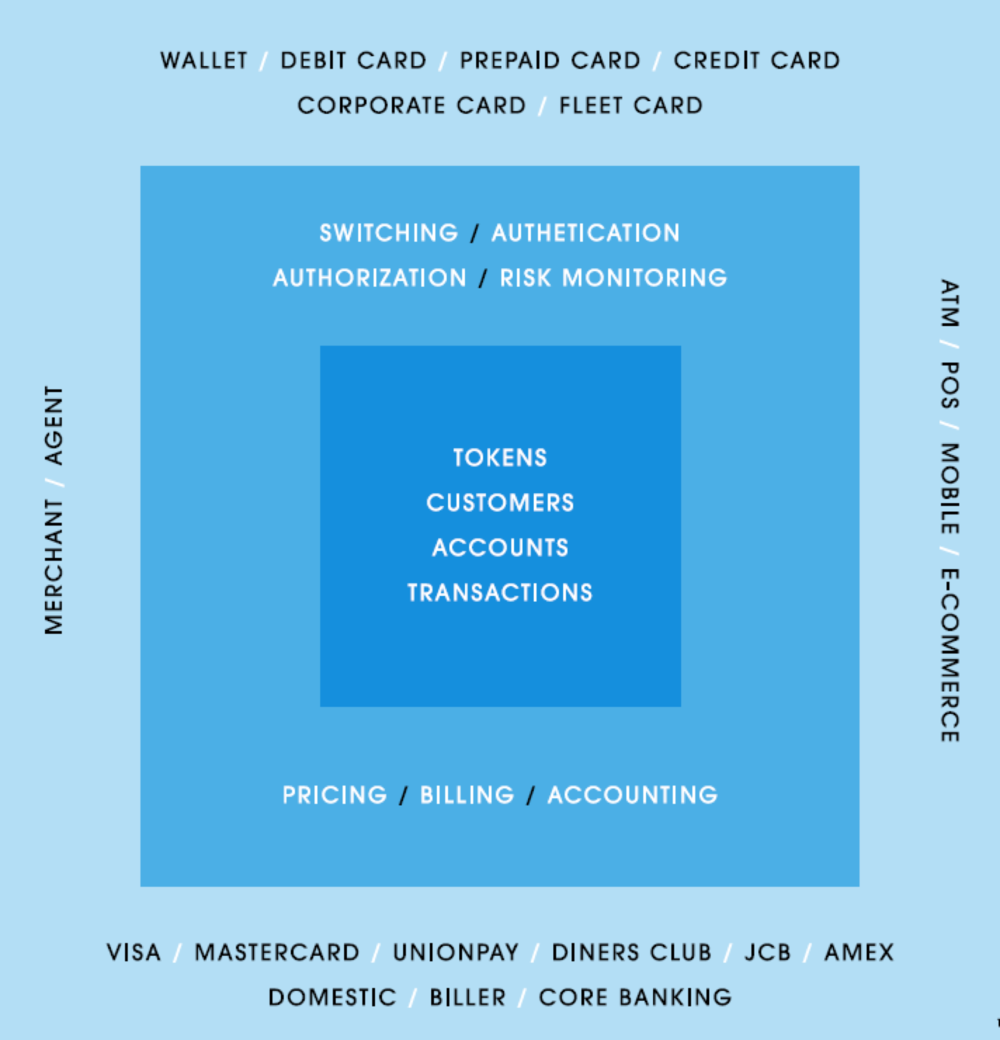 WAY4_Digital_Payment_Platform_Business_View.png