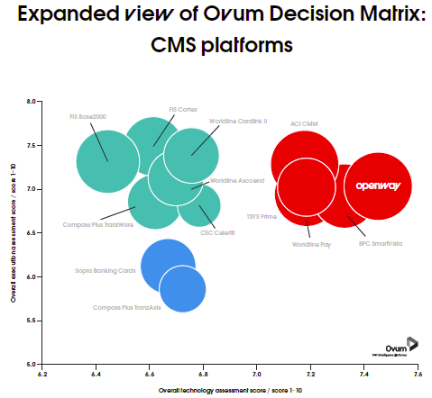 Ovum-ranking_OpenWay.png