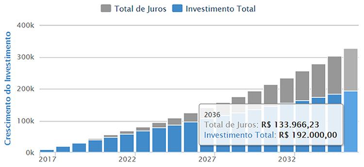 Você acumularia R$ 325.966,23, ou seja, R$ 192.000,00 DE investimento total e R$ 133.966,23 de juros.