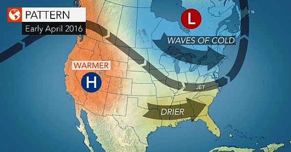 Long-term Forecast