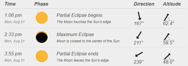 eclipsetimes.png