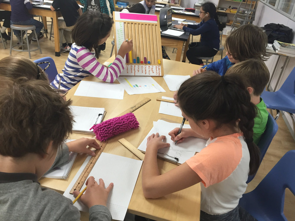 The Upper Elementary students took last week's graphing work to a whole new level by illustrating their bar graphs.  They also worked on the questions that could arise from reading a graph.