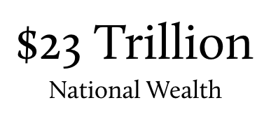 China has 23 trillion dollars in national wealth.png