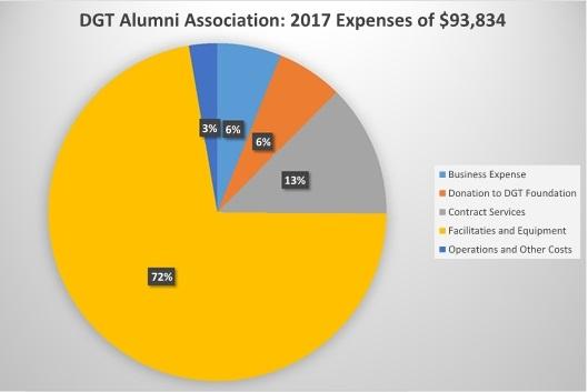 DGTAA 2017 Expense.jpg