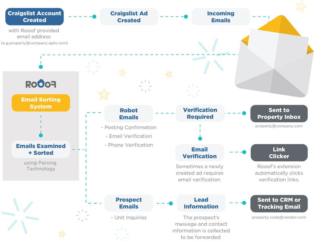 Email-Handler-Flowchart-Website-June-19-2018.jpg