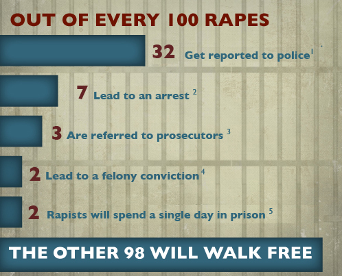 Reporting rates for sexual violence from RAINN