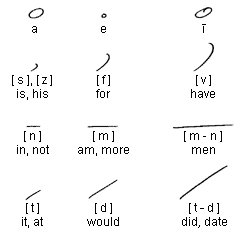 An example of Gregg Shorthand