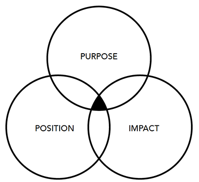 boccalatte-purpose-position-impact