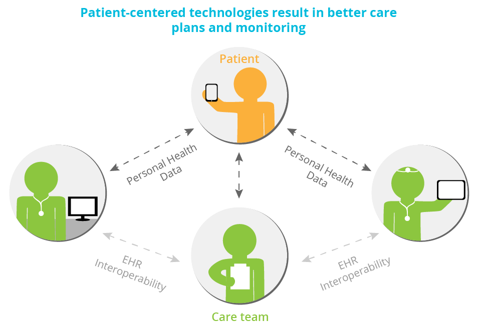 Social Collaboration | Empowering patient-centered care teams