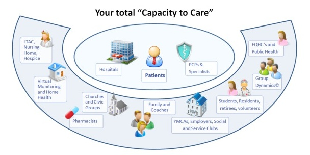Your Capacity to Care