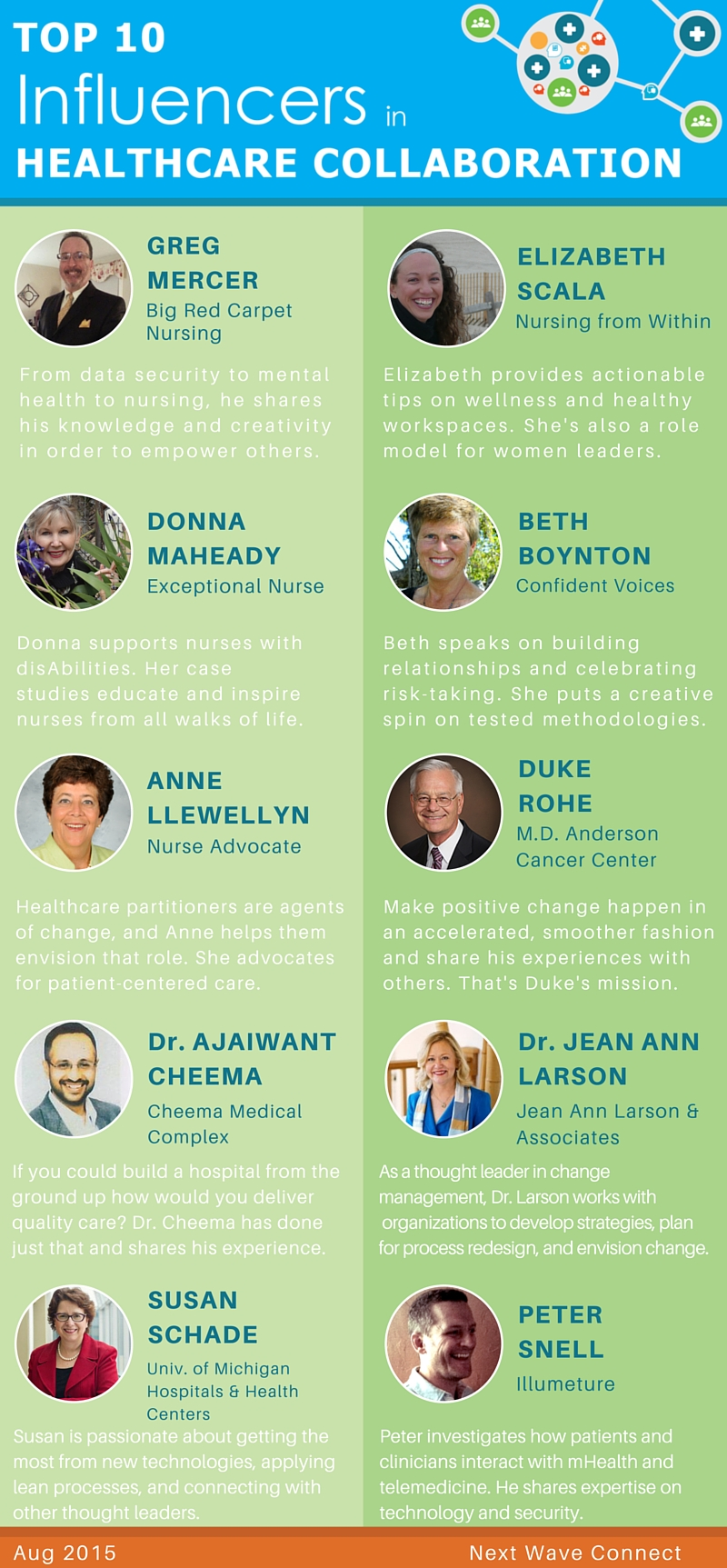 Next Wave Connect's Top 10 Influencers in Healthare Collaboration