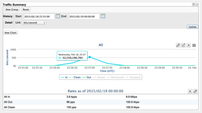 DDoS Solutions RioRey rWeb