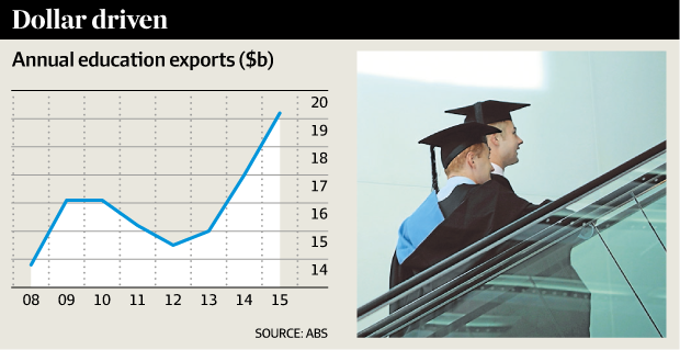 Export revenue from international students, driven by the lower dollar, has soared 13 per cent in 2015 to make education a $20 billion export industry. In trade figures released on Wednesday, the Australian Bureau of Statistics said total spending by international students in Australia – including course fees, accommodation, living expenses and recreation – was $19.2 billion in 2015, up from $17 billion the previous year. Phil Honeywood, executive director of International Education Association of Australia, said the data showed international students were making a significant contribution to the economy at a time when resource exports were flagging. Next week the international education industry will promote itself by holding what it bills as the world's biggest English lesson on Sydney's Bondi Beach. Organisers say the event, on February 12, is expected to attract 3000 international students.