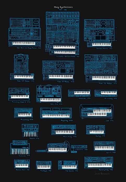 nevver :      Moogs      Moog love. Love Moog.