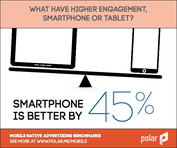 mobile smartphone vs tablet engagement