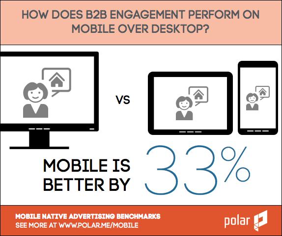 mobile vs desktop b2b