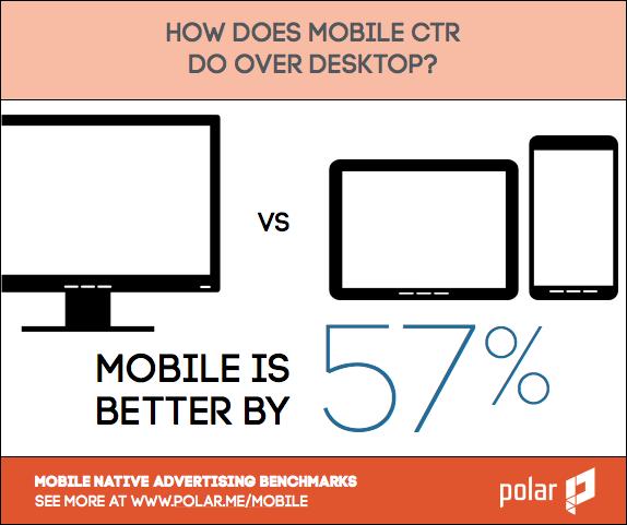 mobile vs desktop ctr