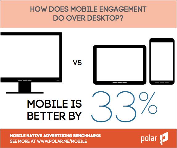mobile vs desktop engagement