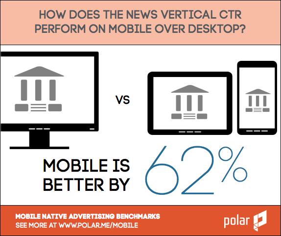 mobile vs desktop news