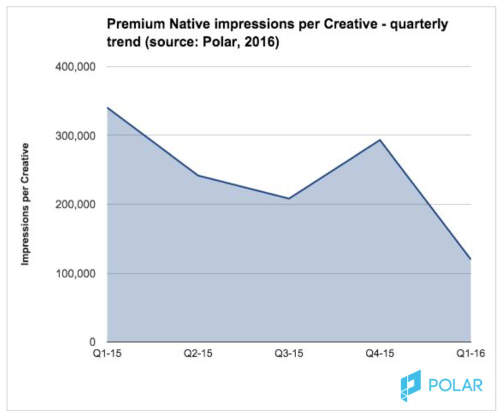 Premium Native Impressions Per Creative.