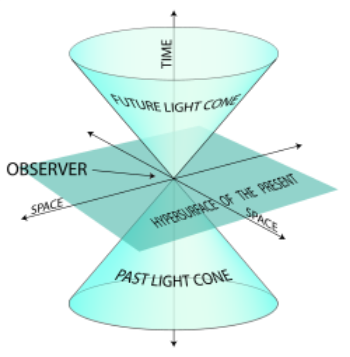 How Future Studies Work - The Future Lightcone