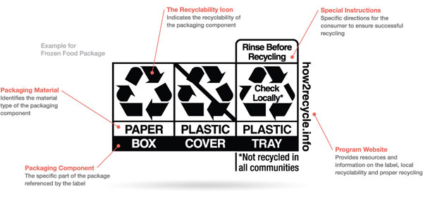 corr_How2Recycle_label_explanations