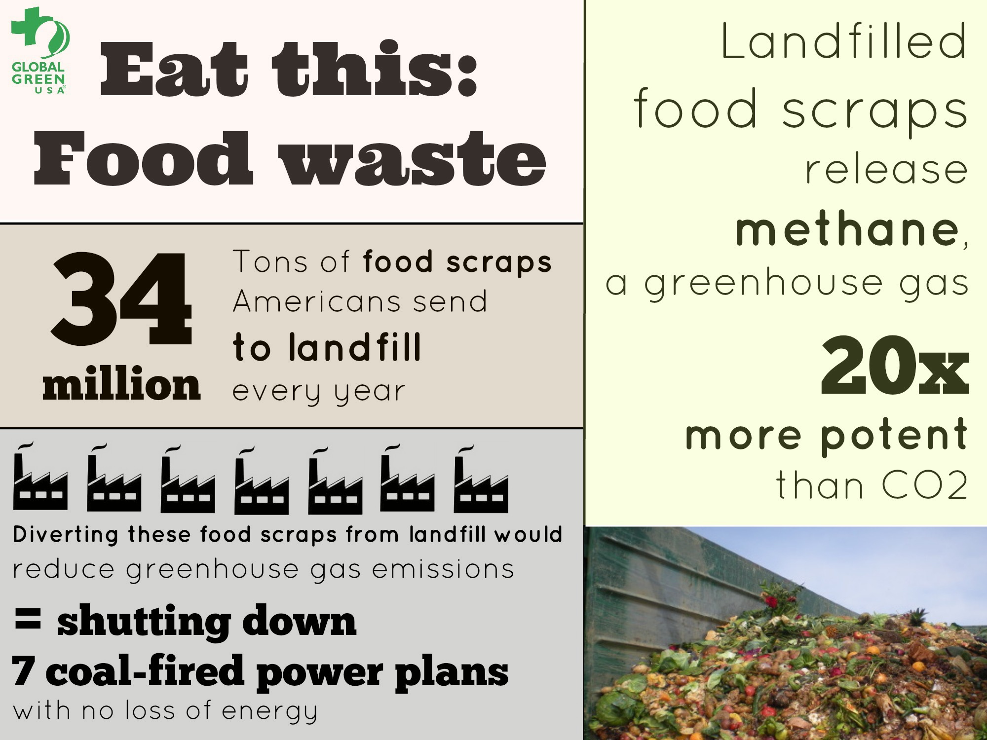 Global Green Food Waste Infographic