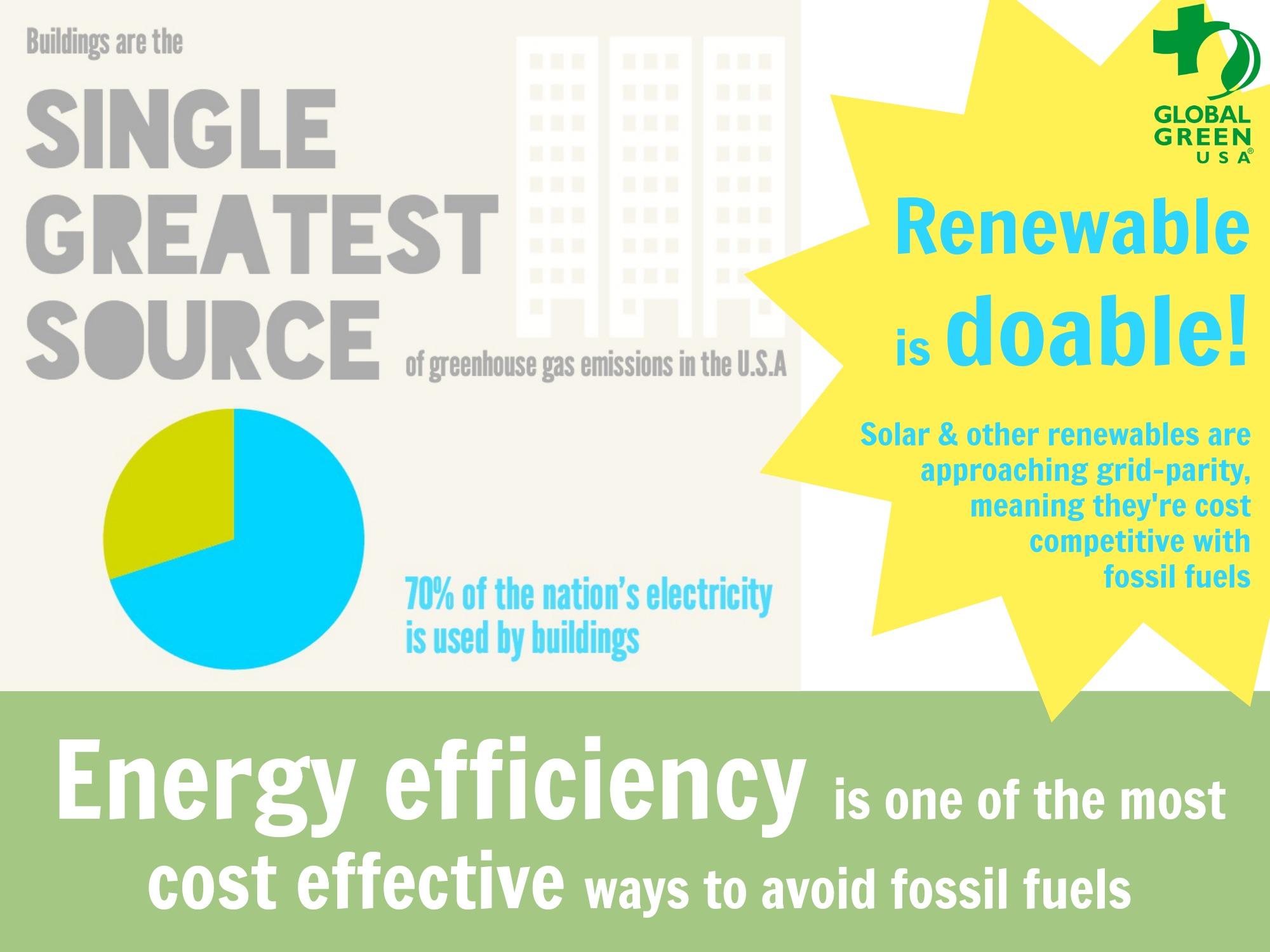 Global Green Renewable Energy Efficiency