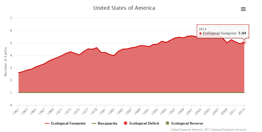 Figure 1: United States ecological footprint measured over time in number of Earths (Source: Global Footprint Network).