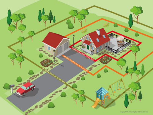 Image illustrating buffer zones from the National Fire Protection Association